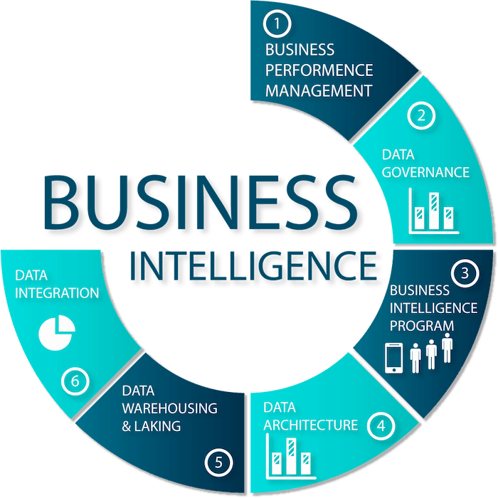business intelligence que es